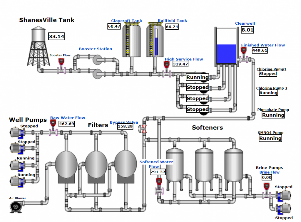 Cloud based SCADA display of ground water treatment plant