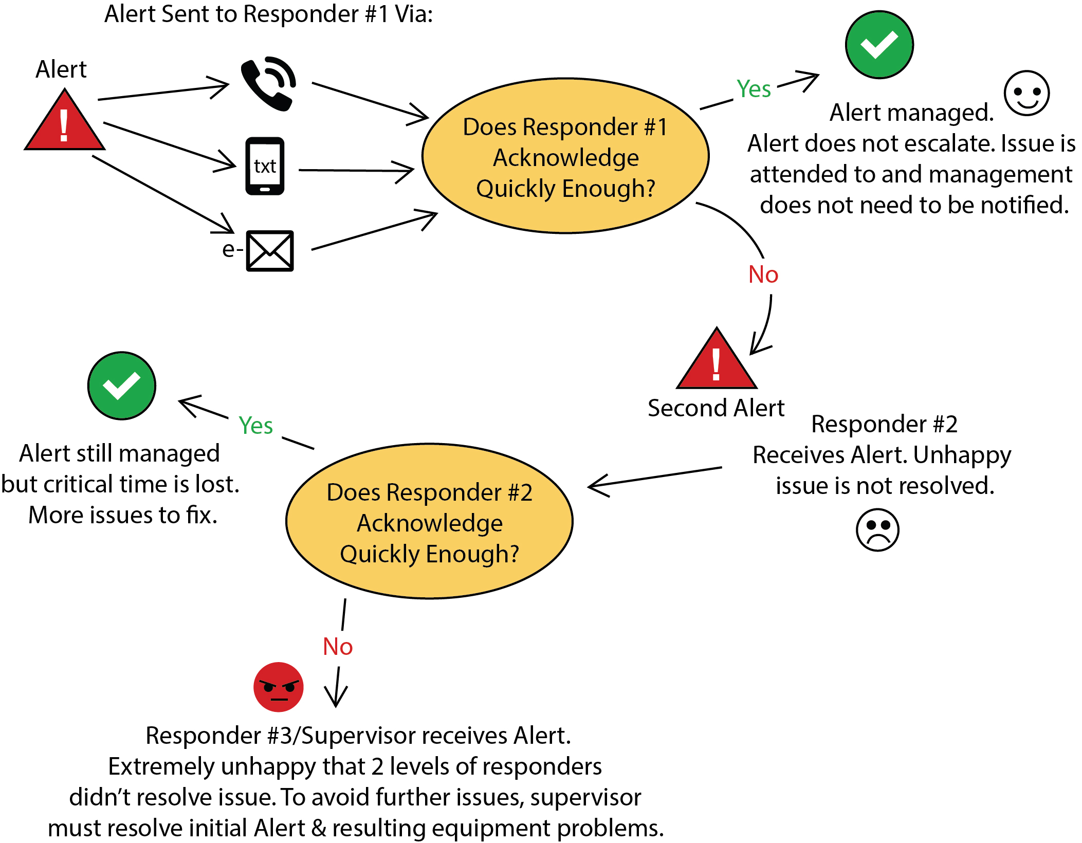 A decision flow chart showing the importance of responders acknowledging alerts as quickly as possible