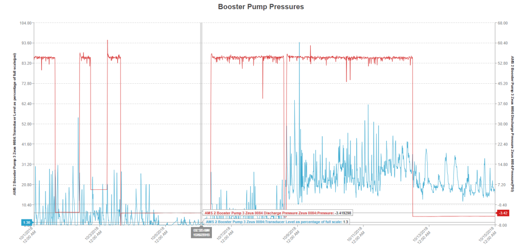 Pump Pressures