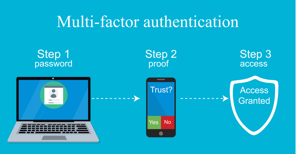 Multi-Factor Authentication is Not an Option